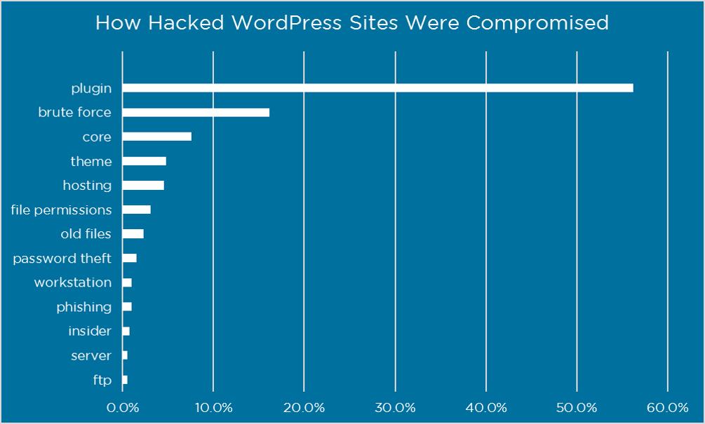 Badanie Wordfence pokazujące źródła włamań