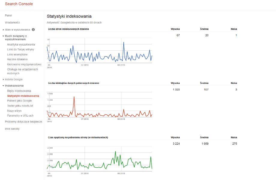 Wykresy Search Console