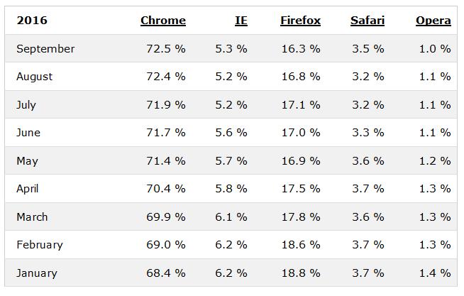 Dane na temat przeglądarek 2016