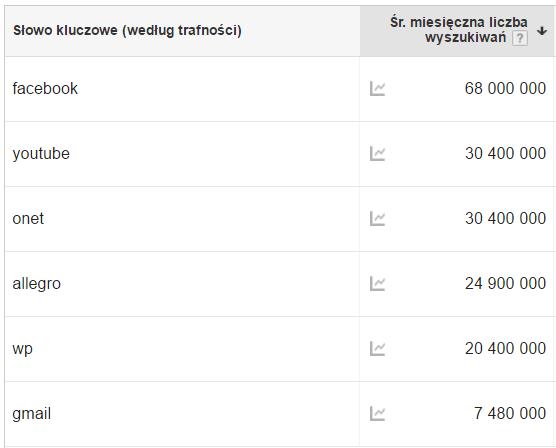 Dane wyszukiwania w Google (miesięczne)