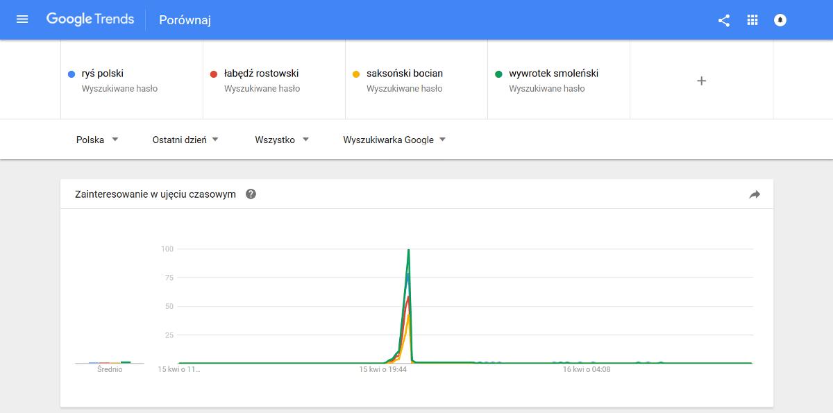 Trendy dla wieloekranowości